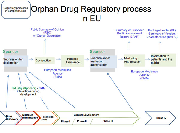 orphandrugregulatoryprocess